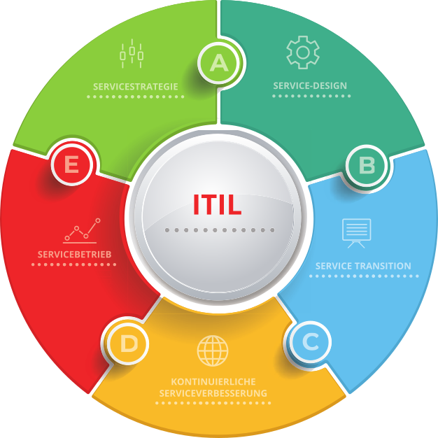 computerbutler itil it service management